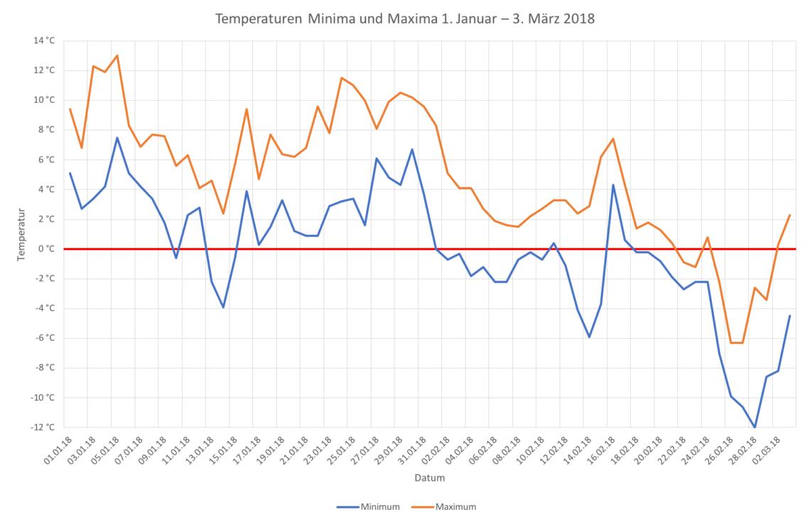Die orange Kurve zeigt die Tageshöchsttemperaturen 2018 in Winterthur, die blaue Kurve die Tagestiefsttemperaturen.